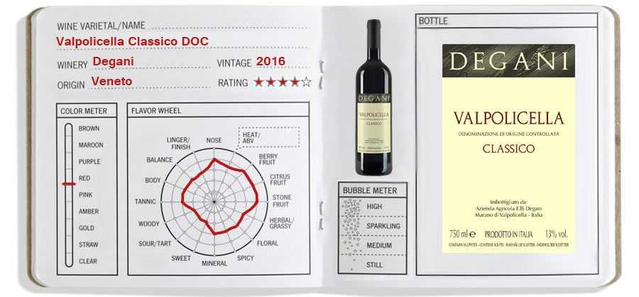 Wine Journal: Valpolicella Classico DOC