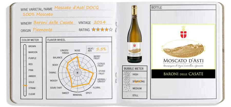 Wine Journal: Moscato d'Asti DOCG