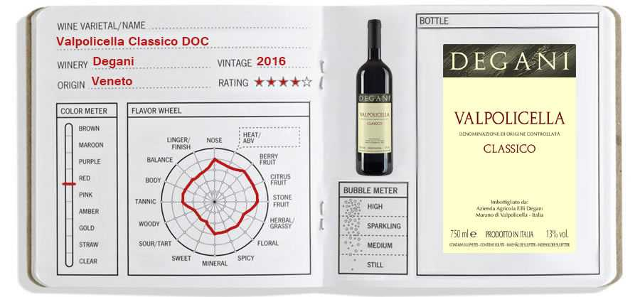 Wine Journal: Valpolicella Classico DOC