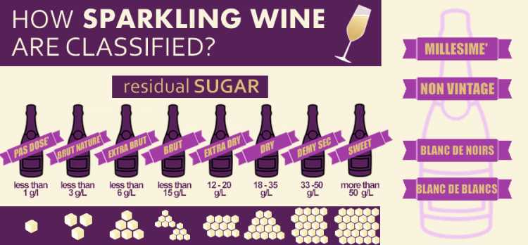 How are sparkling wine classified?