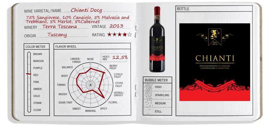 Wine Journal: Chianti DOCG Terra Toscana